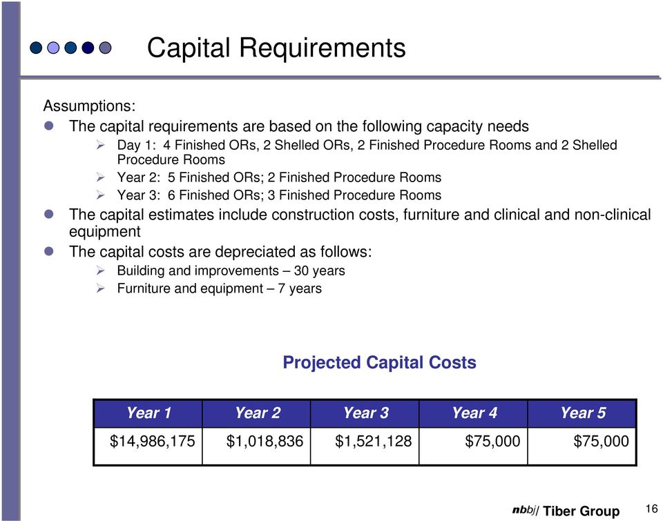 capital estimates include construction costs, furniture and clinical and non-clinical equipment The capital costs are depreciated as follows: Building and