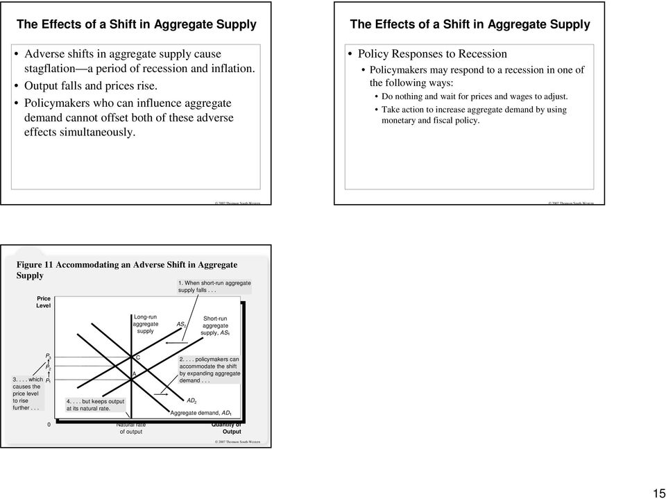 The Effects of a Shift in Aggregate Supply olicy Responses to Recession olicymakers may respond to a recession in one of the following ways: Do nothing and wait for prices and wages to adjust.