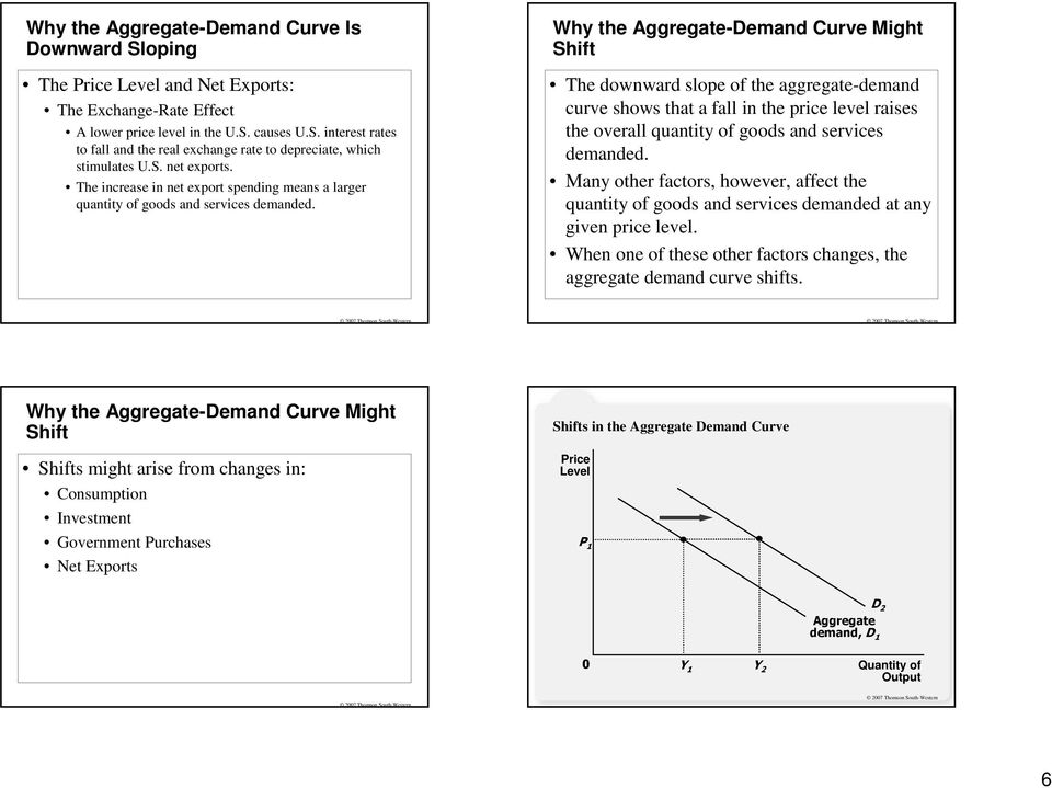 Why the Aggregate-Demand Curve Might Shift The downward slope of the -demand curve shows that a fall in the price level raises the overall quantity of goods and services demanded.