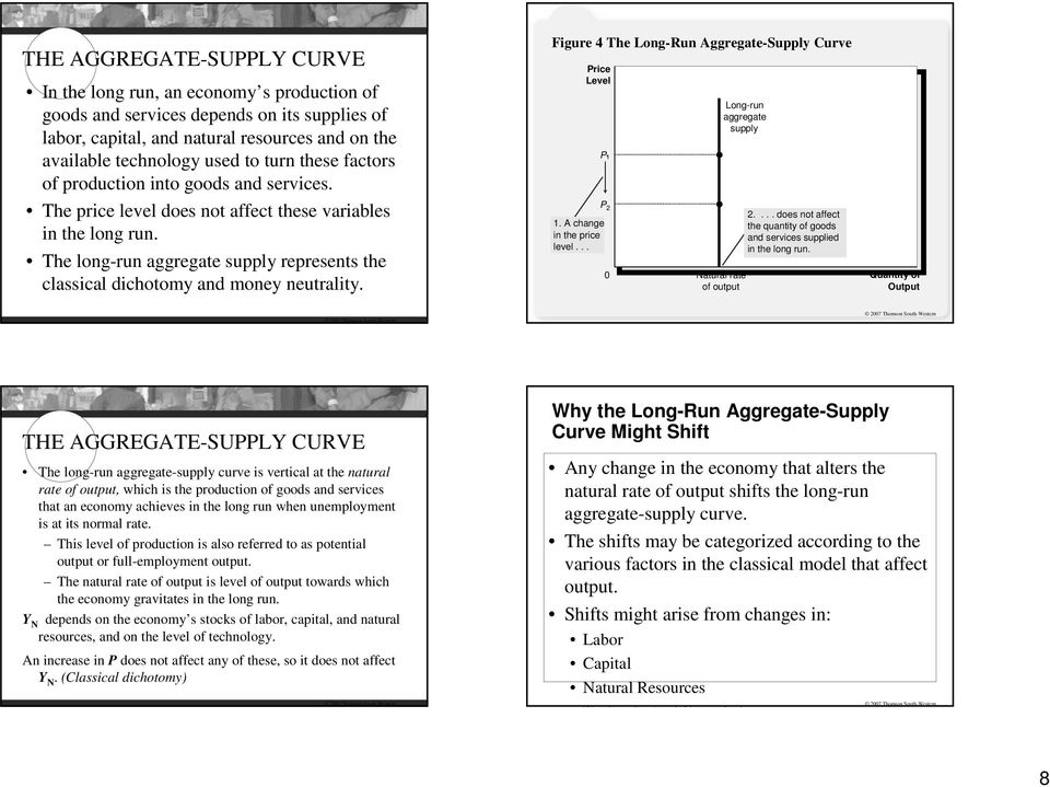 Figure 4 The Long-Run Aggregate-Supply Curve 1. A change in the price level... 2 Long-run Natural rate of output 2.... does not affect the quantity of goods and services supplied in the long run.