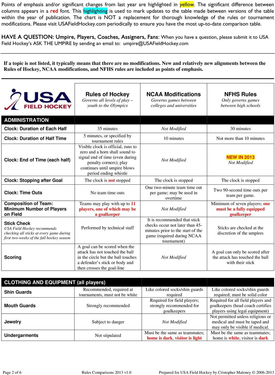 The chart is NOT a replacement for thorough knowledge of the rules or tournament modifications. Please visit USAFieldHockey.com periodically to ensure you have the most up-to-date comparison table.