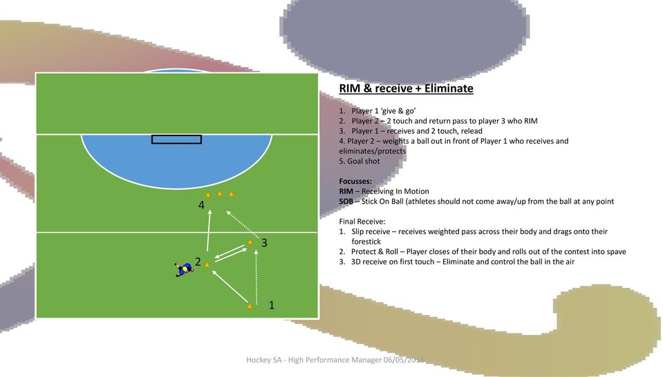 Goal shot Focusses: RIM Receiving In Motion SOB Stick On Ball (athletes should not come away/up from the ball at any point Final Receive: 1.