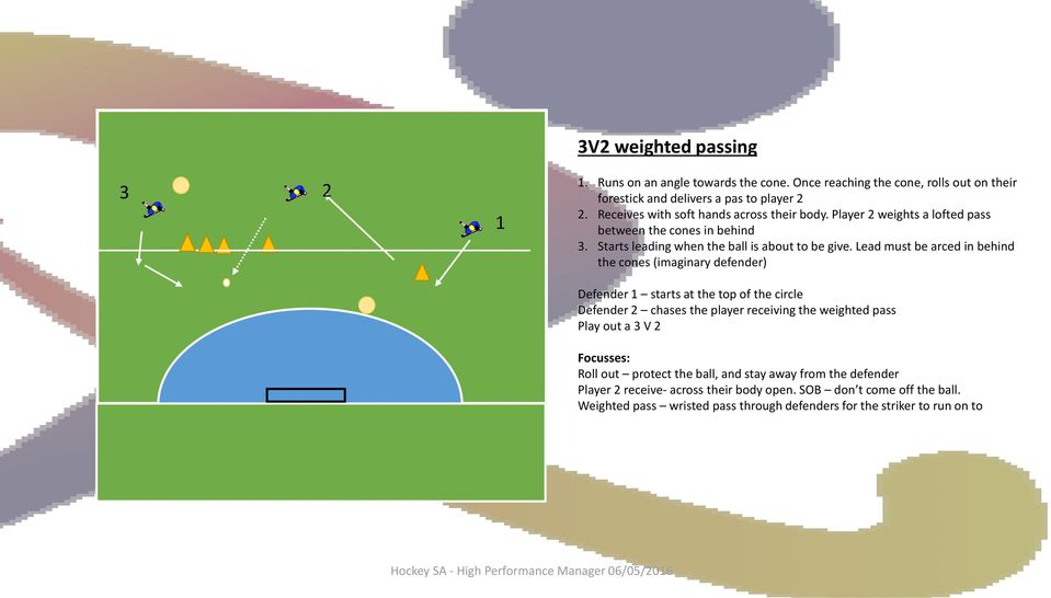 Lead must be arced in behind the cones (imaginary defender) Defender 1 starts at the top of the circle Defender 2 chases the player receiving the weighted pass Play out a 3 V