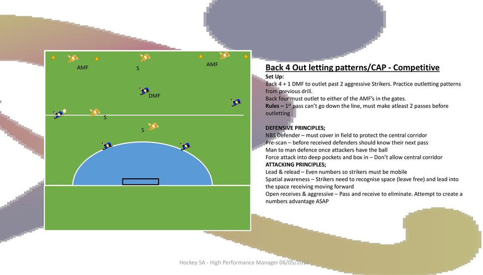 Rules 1 st pass can t go down the line, must make atleast 2 passes before outletting S DEFENSIVE PRINCIPLES; NBS Defender must cover in field to protect the central corridor Pre-scan before received