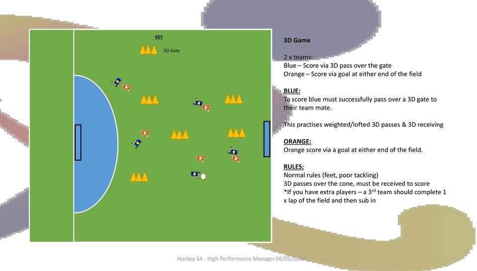 This practises weighted/lofted 3D passes & 3D receiving ORANGE: Orange score via a goal at either end of the field.