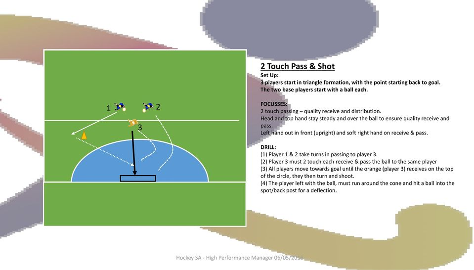Left hand out in front (upright) and soft right hand on receive & pass. DRILL: (1) Player 1 & 2 take turns in passing to player 3.