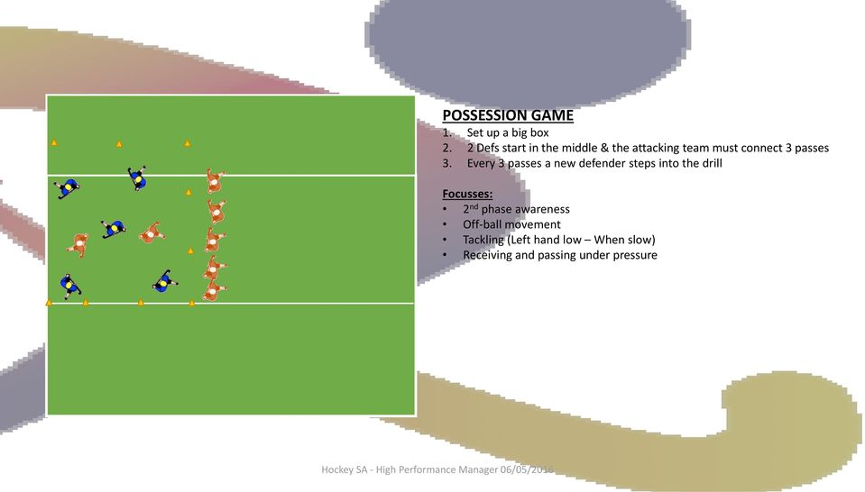 3. Every 3 passes a new defender steps into the drill Focusses: 2 nd