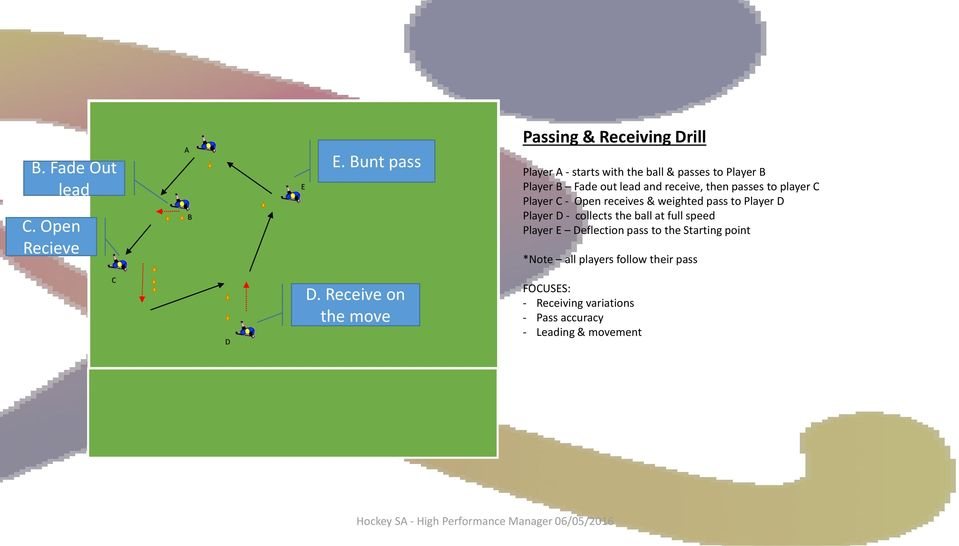 receive, then passes to player C Player C - Open receives & weighted pass to Player D Player D - collects the ball