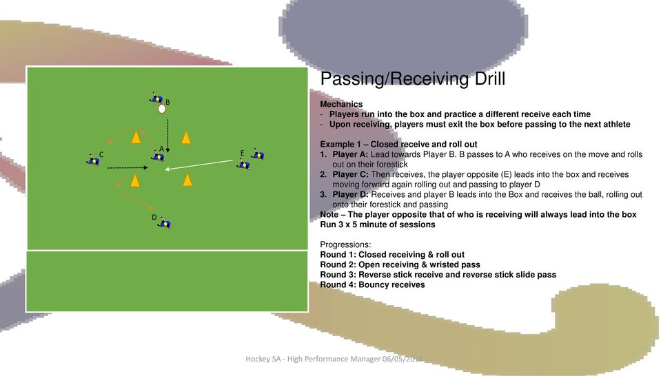 Player C: Then receives, the player opposite (E) leads into the box and receives moving forward again rolling out and passing to player D 3.