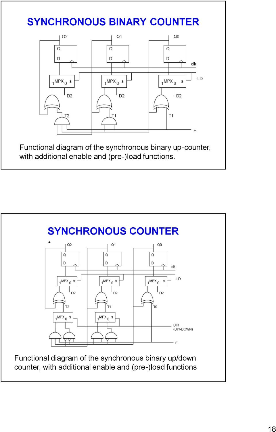 SYNCHRONOUS COUNTER Functional diagram of the synchronous binary