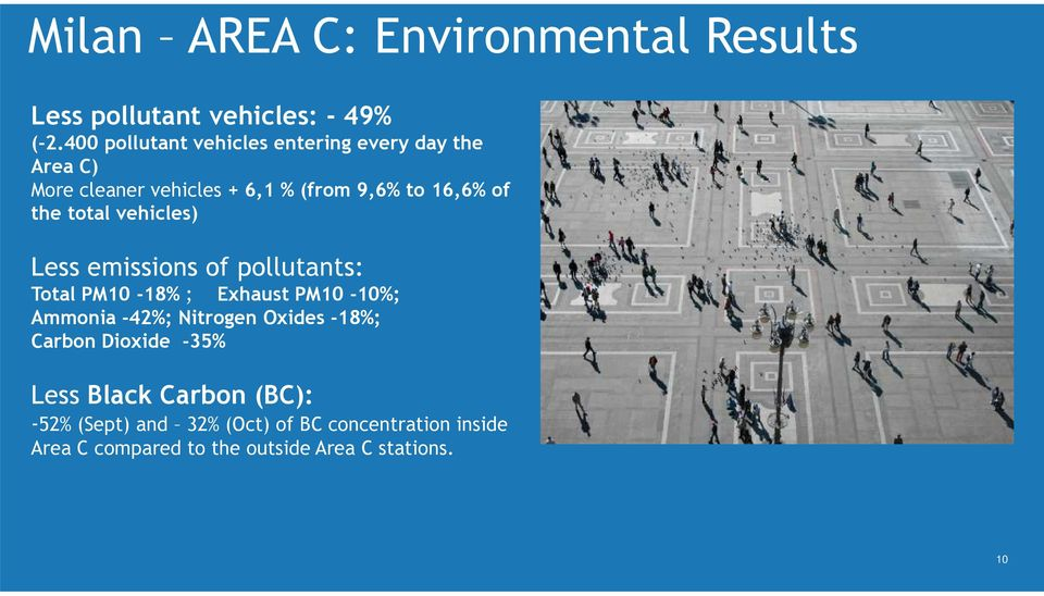 total vehicles) Less emissions of pollutants: Total PM10-18% ; Exhaust PM10-10%; Ammonia -42%; Nitrogen Oxides