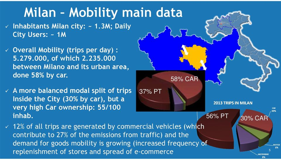 A more balanced modal split of trips Inside the City (30% by car), but a very high Car ownership: 55/100 inhab.