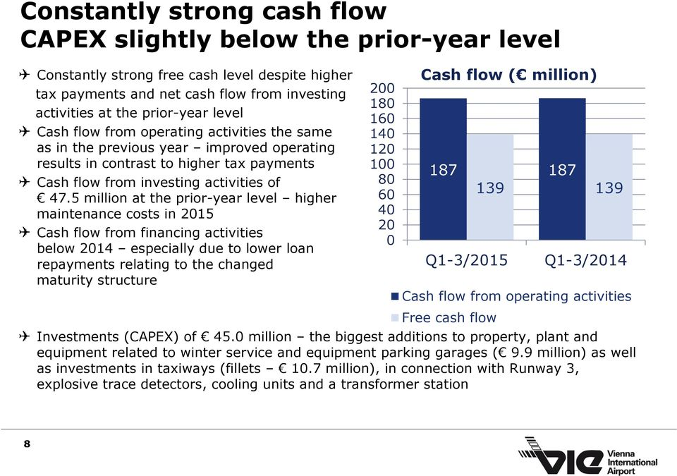 5 million at the prior-year level higher maintenance costs in 2015 Cash flow from financing activities below 2014 especially due to lower loan repayments relating to the changed maturity structure