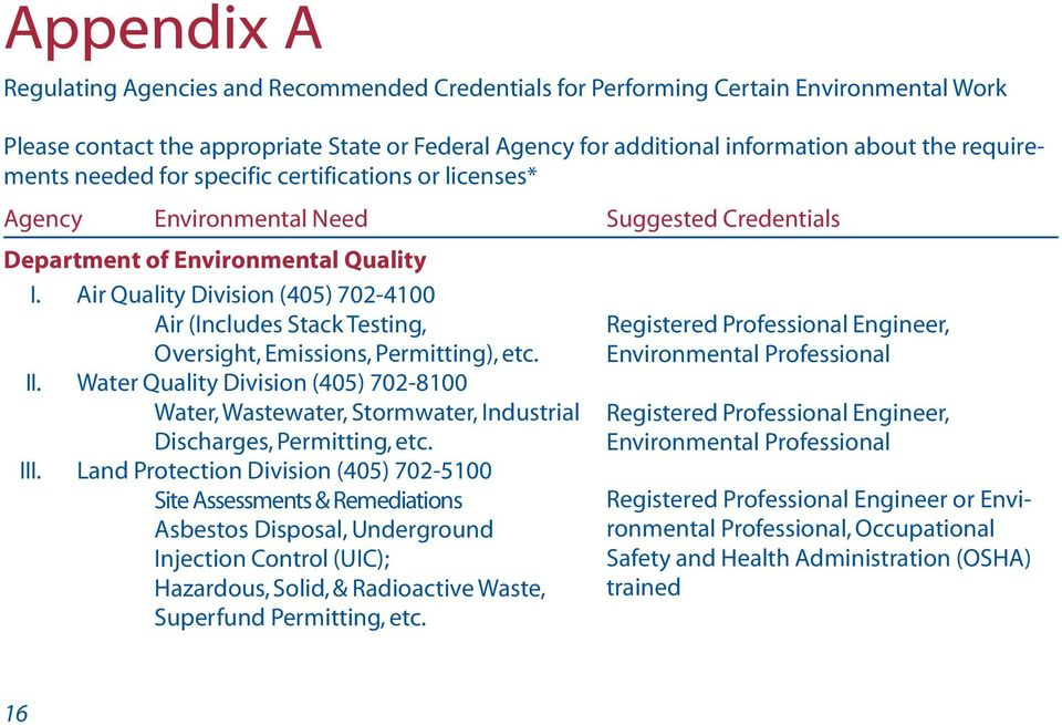 Air Quality Division (405) 702-4100 Air (Includes Stack Testing, Oversight, Emissions, Permitting), etc. II.