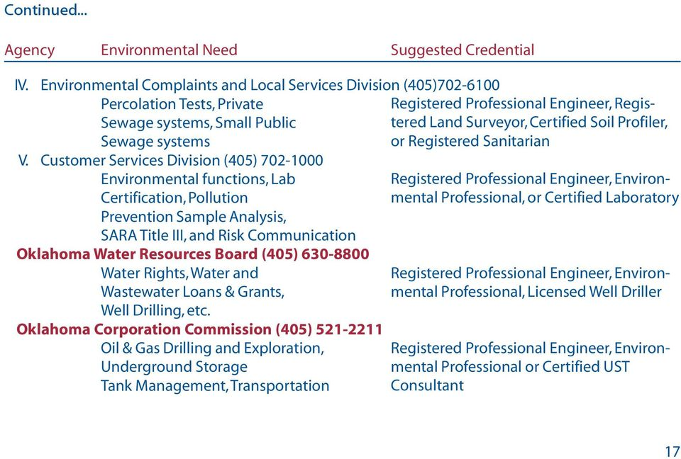 Customer Services Division (405) 702-1000 Environmental functions, Lab Certification, Pollution Prevention Sample Analysis, SARA Title III, and Risk Communication Oklahoma Water Resources Board (405)