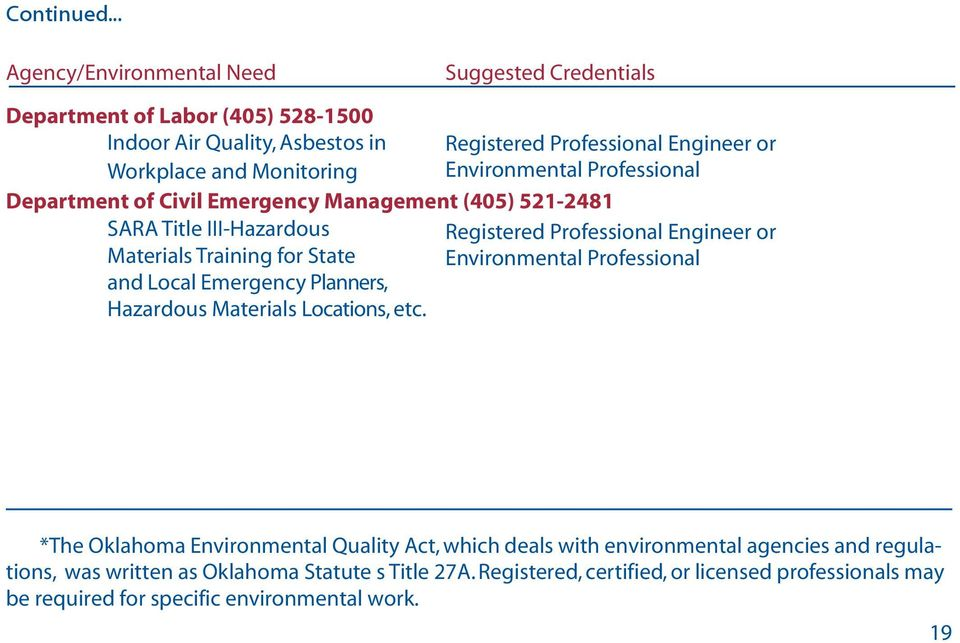 Management (405) 521-2481 SARA Title III-Hazardous Materials Training for State and Local Emergency Planners, Hazardous Materials Locations, etc.