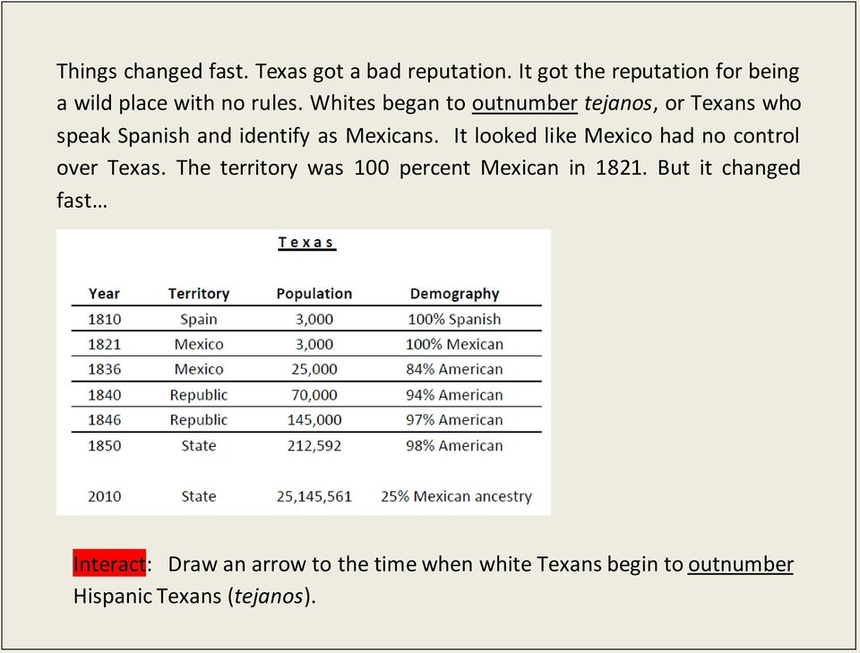 Whites began to outnumber tejanos, or Texans who speak Spanish and identify as Mexicans.