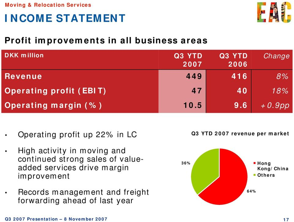 9pp Operating profit up 22% in LC High activity in moving and continued strong sales of valueadded services drive