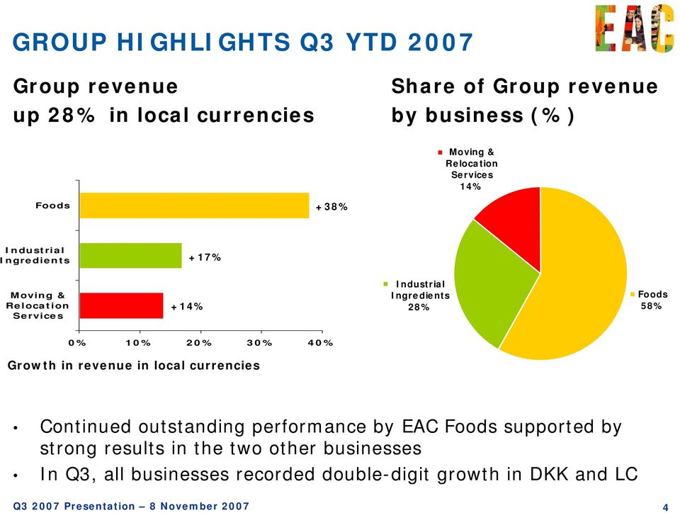 28% Foods 58% 0% 10% 20% 30% 40% Growth in revenue in local currencies Continued outstanding performance by EAC Foods