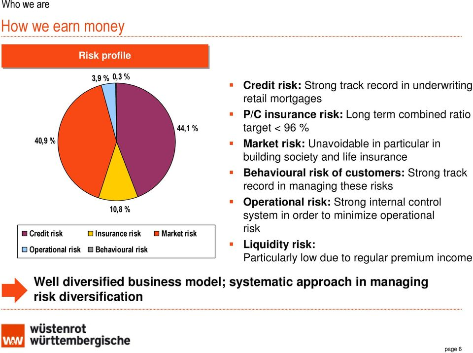 society and life insurance Behavioural risk of customers: Strong track record in managing these risks Operational risk: Strong internal control system in order to
