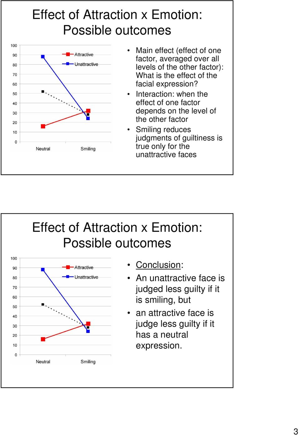Interaction: when the effect of one factor depends on the level of the other factor Smiling reduces judgments of guiltiness is true