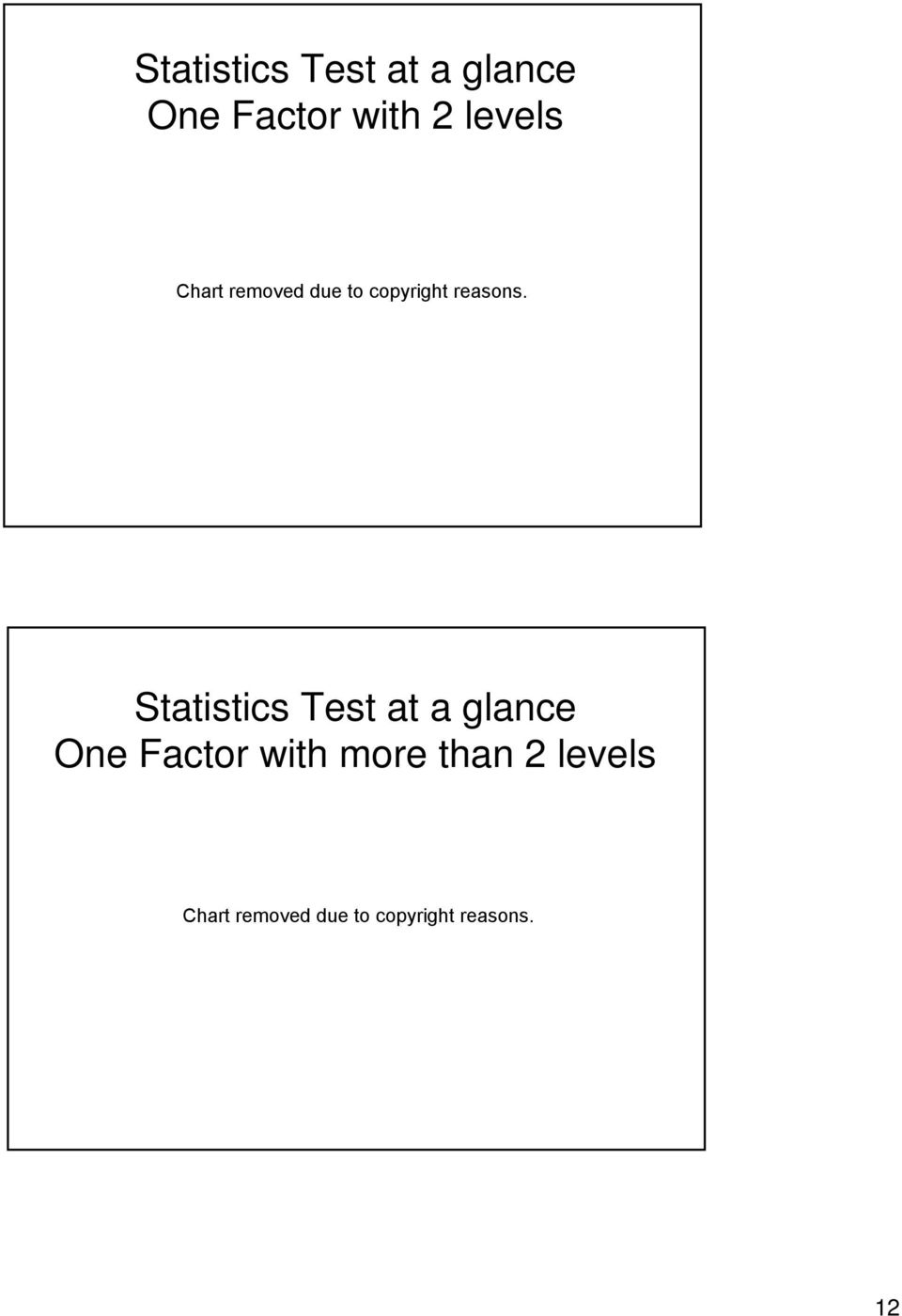 Statistics Test at a glance One Factor with more