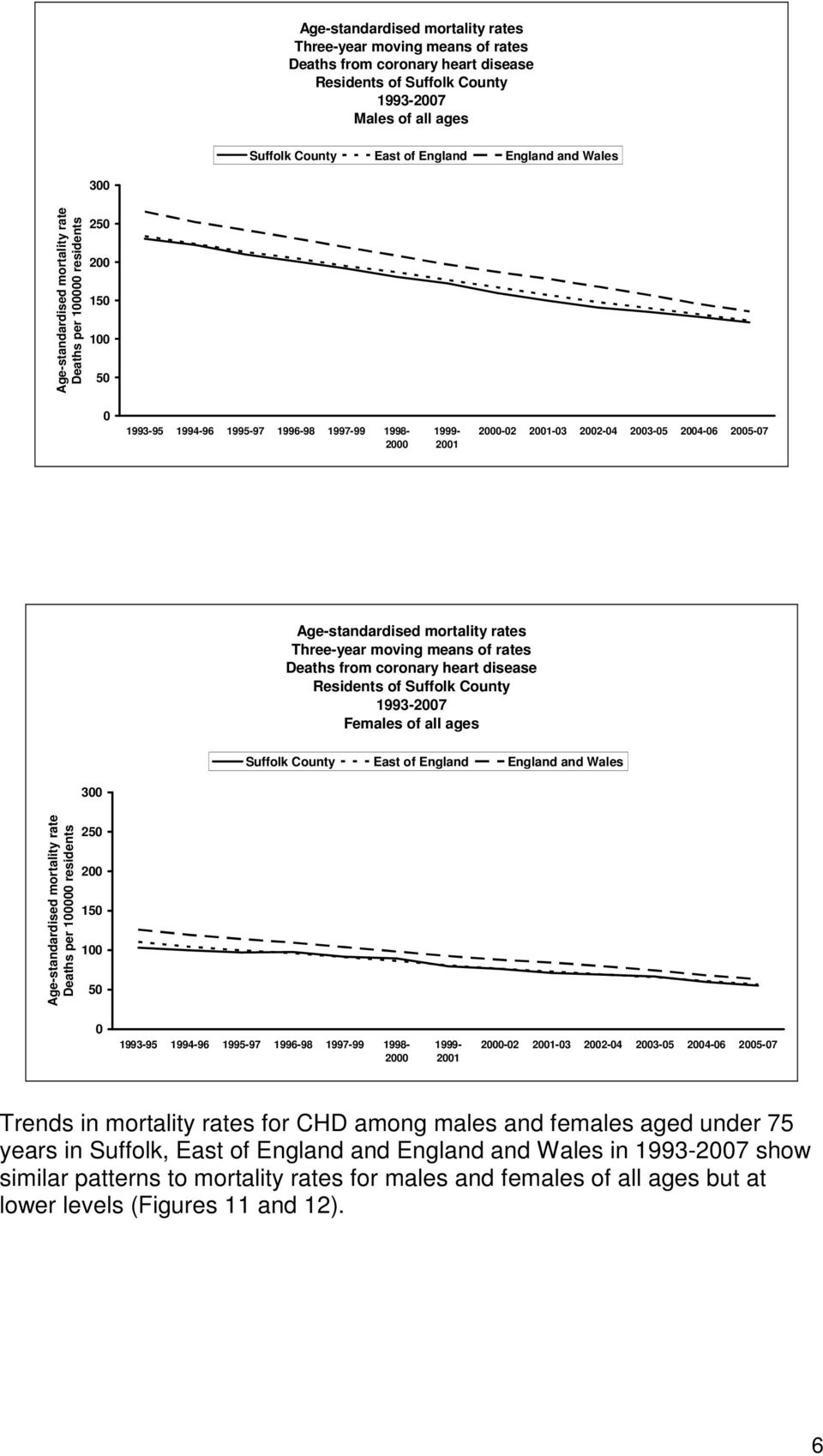 Age-standardised mortality rates Three-year moving means of rates Deaths from coronary heart disease Residents of Suffolk County 1993-2007 Females of all ages Suffolk County East of England England