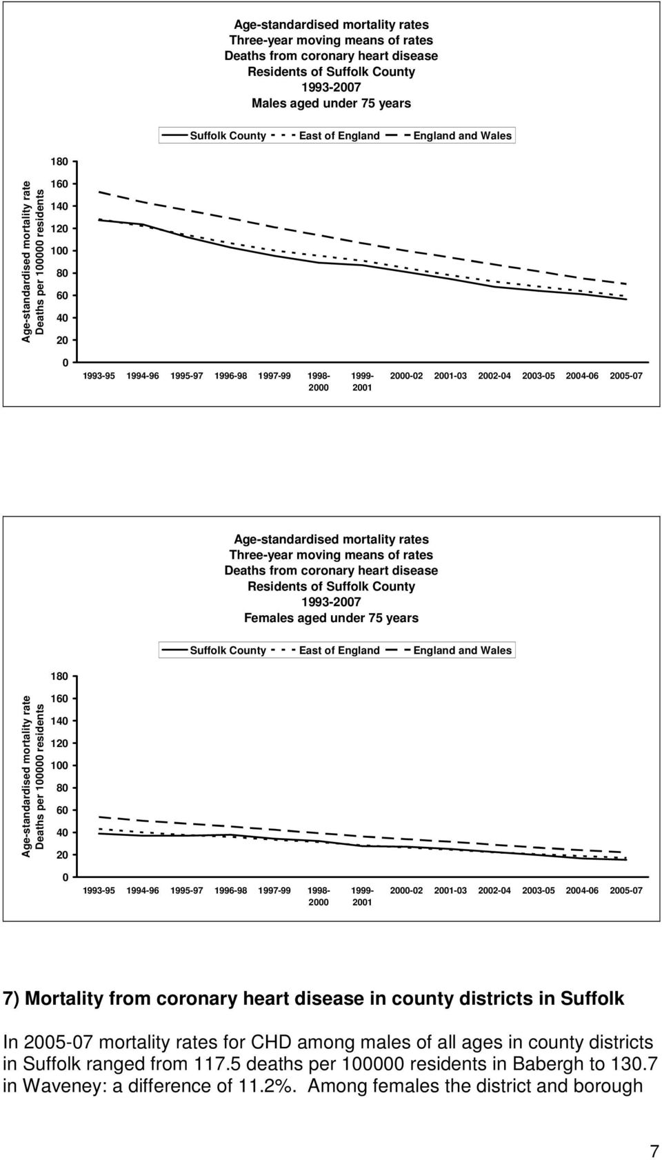 2003-05 2004-06 2005-07 Age-standardised mortality rates Three-year moving means of rates Deaths from coronary heart disease Residents of Suffolk County 1993-2007 Females aged under 75 years Suffolk