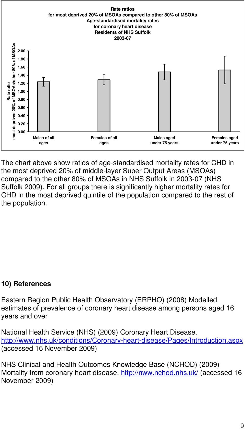 00 Males of all ages Females of all ages Males aged under 75 years Females aged under 75 years The chart above show ratios of age-standardised mortality rates for CHD in the most deprived 20% of