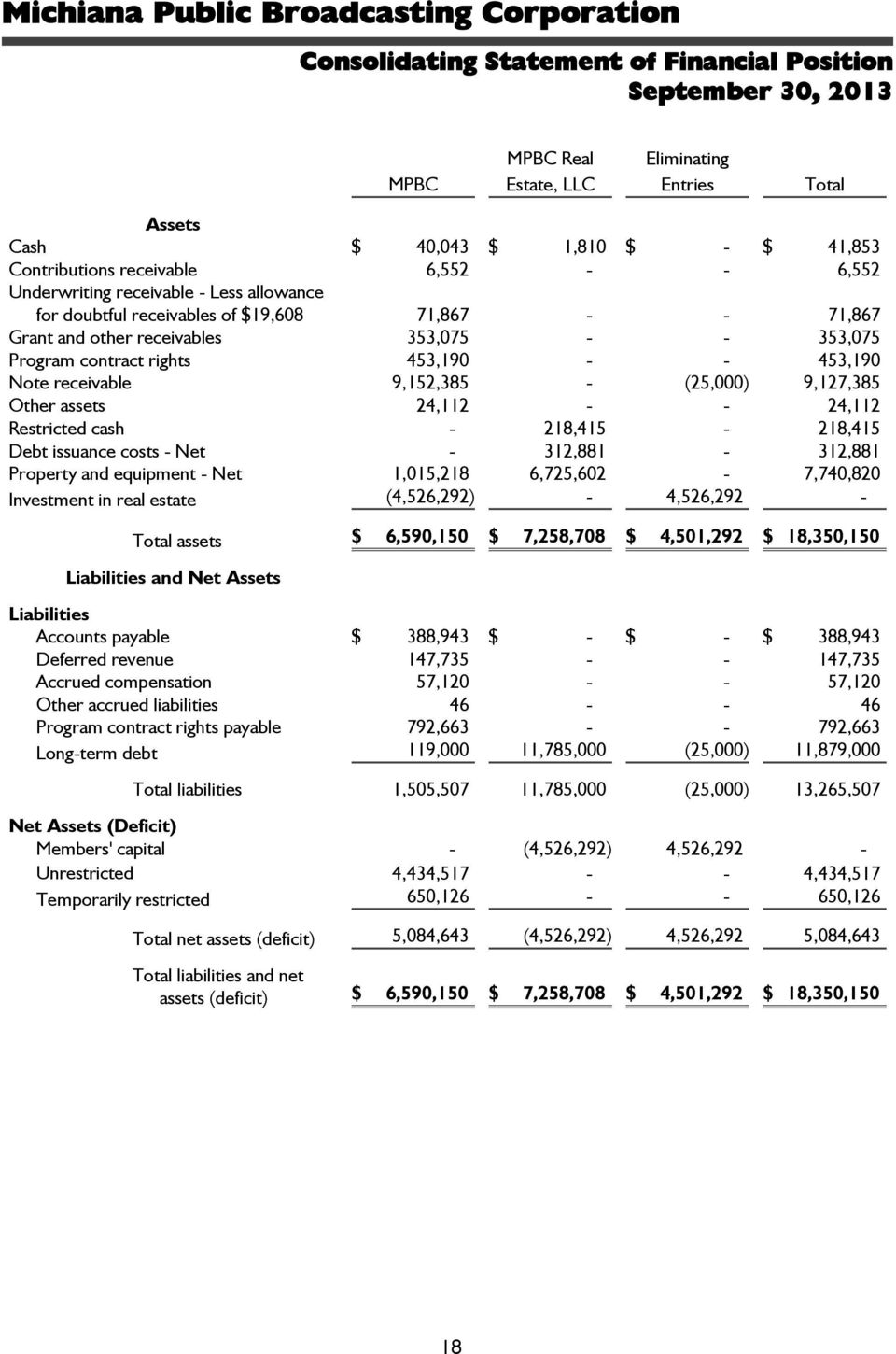 receivable 9,152,385 - (25,000) 9,127,385 Other assets 24,112 - - 24,112 Restricted cash - 218,415-218,415 Debt issuance costs - Net - 312,881-312,881 Property and equipment - Net 1,015,218