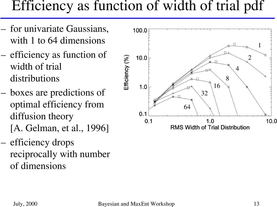 of optimal efficiency from diffusion theory [A. Gelman, et al.