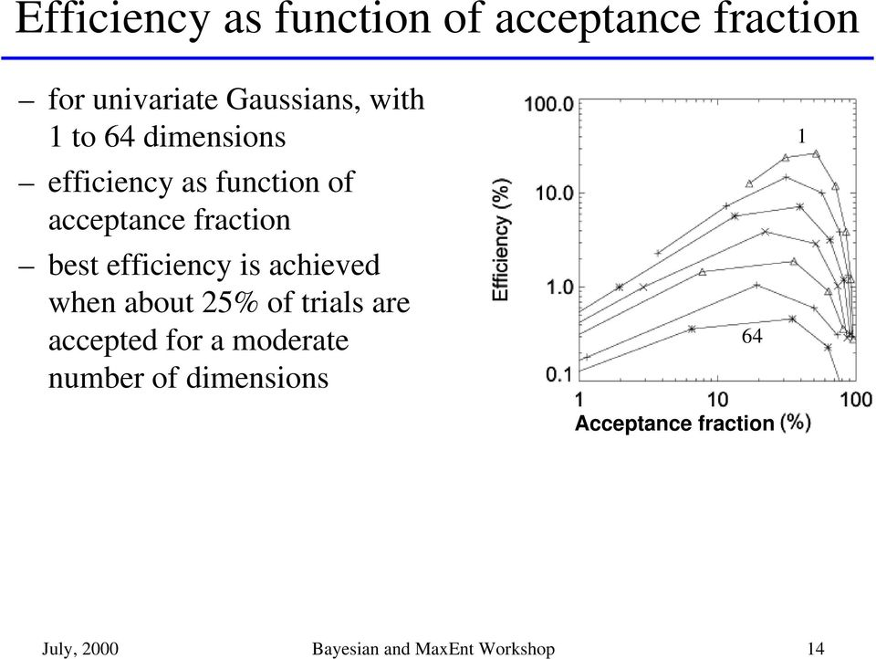 efficiency is achieved when about 25% of trials are accepted for a moderate