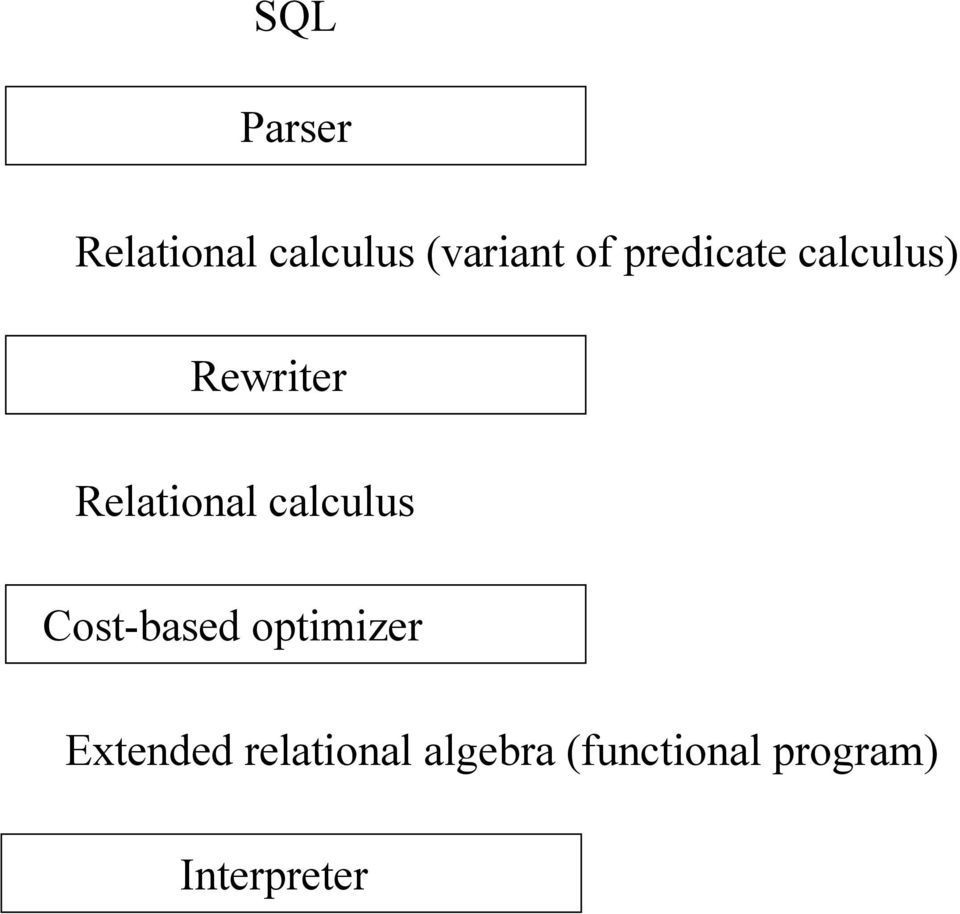 calculus Cost-based optimizer Extended