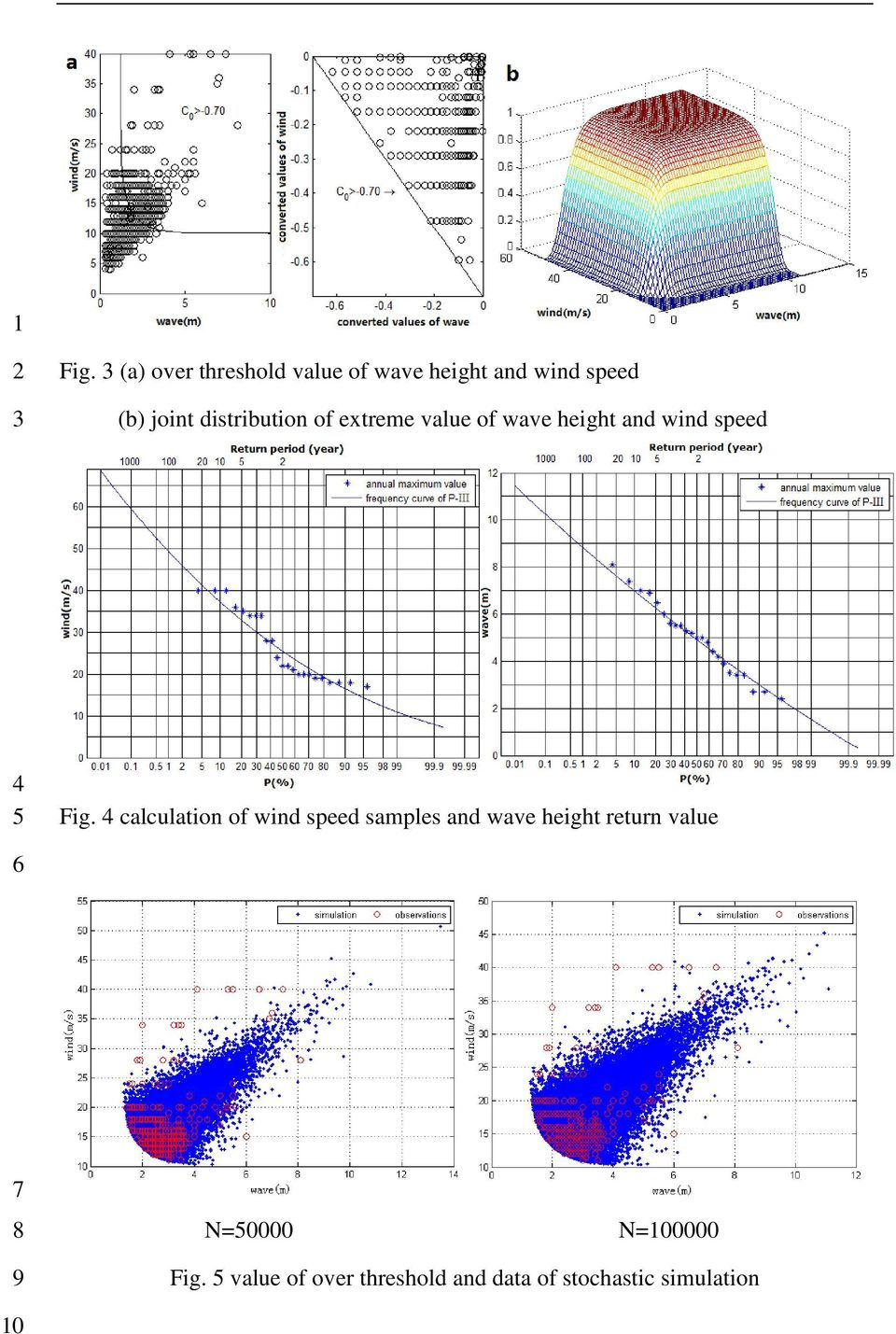Fig. calculation of win spee samples an wave height return value
