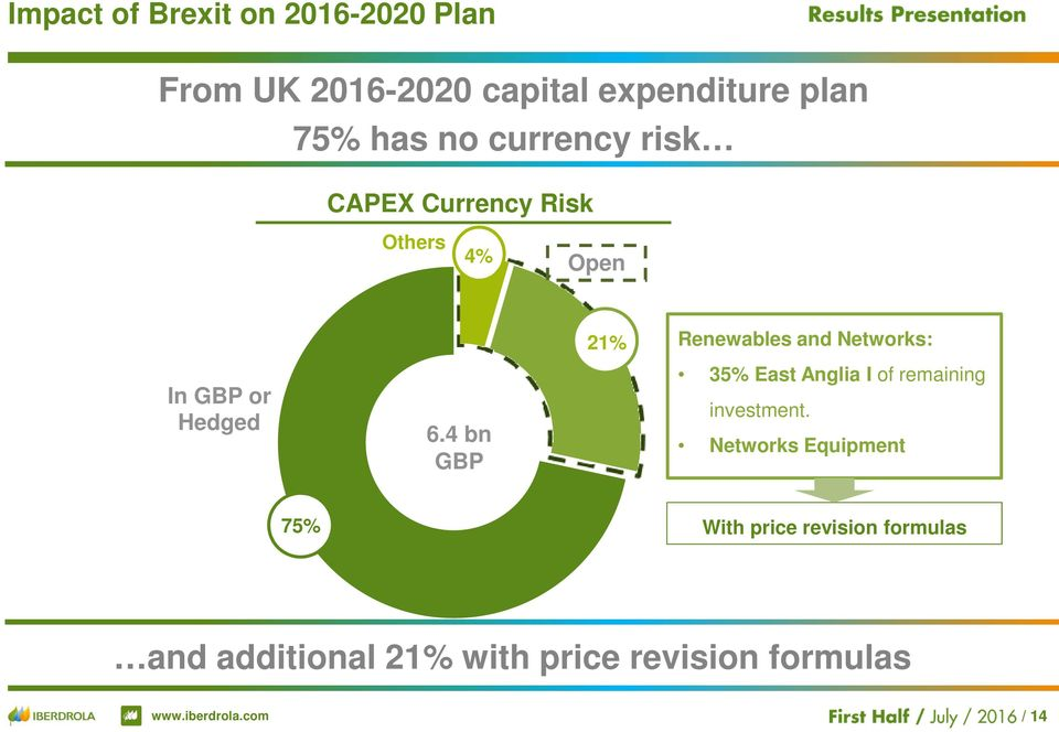 GBP or Hedged 6.4 bn GBP 35% East Anglia I of remaining investment.
