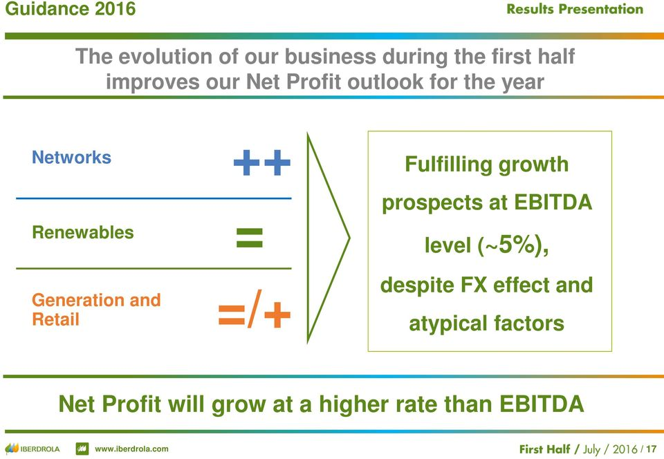 =/+ Retail Fulfilling growth prospects at EBITDA level (~5%), despite FX