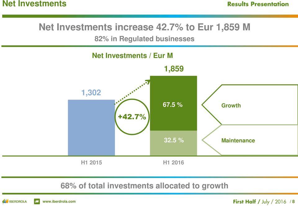 Investments / Eur M 1,859 1,302 67.5 % Growth +42.7% 32.