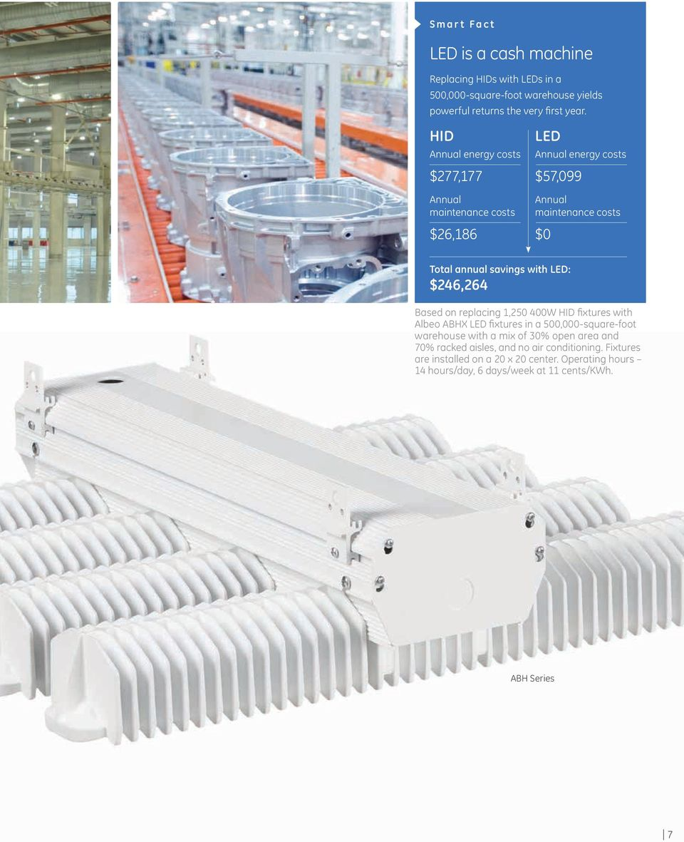with LED: $246,264 Based on replacing 1,250 400W HID fixtures with Albeo ABHX LED fixtures in a 500,000-square-foot warehouse with a mix of 30% open