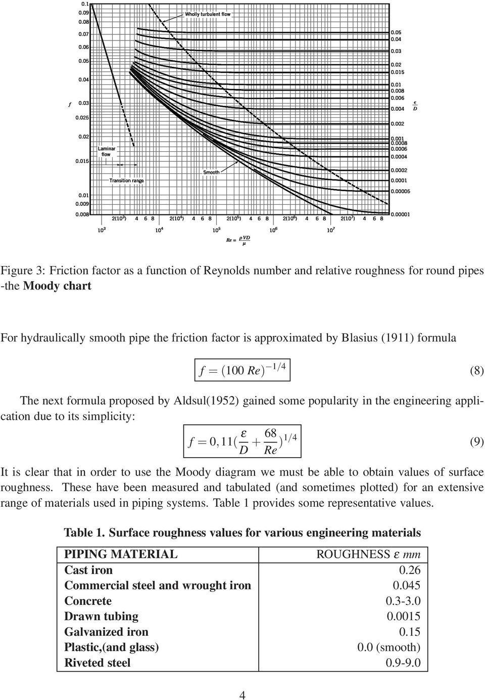 order to use the Moody diagram we must be able to obtain values of surface roughness.