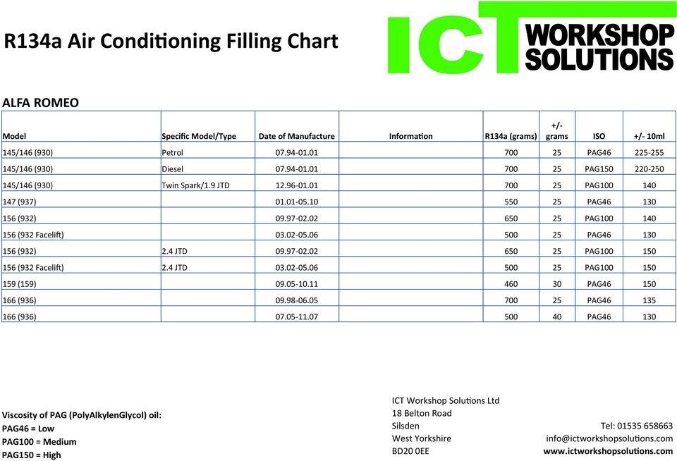 air conditioning filling charts