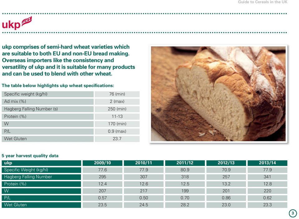 The table below highlights ukp wheat specifications: Specific weight (kg/hl) 76 (min) Ad mix (%) 2 (max) Hagberg Falling Number (s) 250 (min) Protein (%) 11-13 W 170 (min) P/L 0.