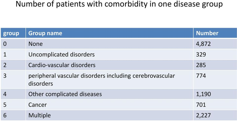 disorders 285 3 peripheral vascular disorders including cerebrovascular
