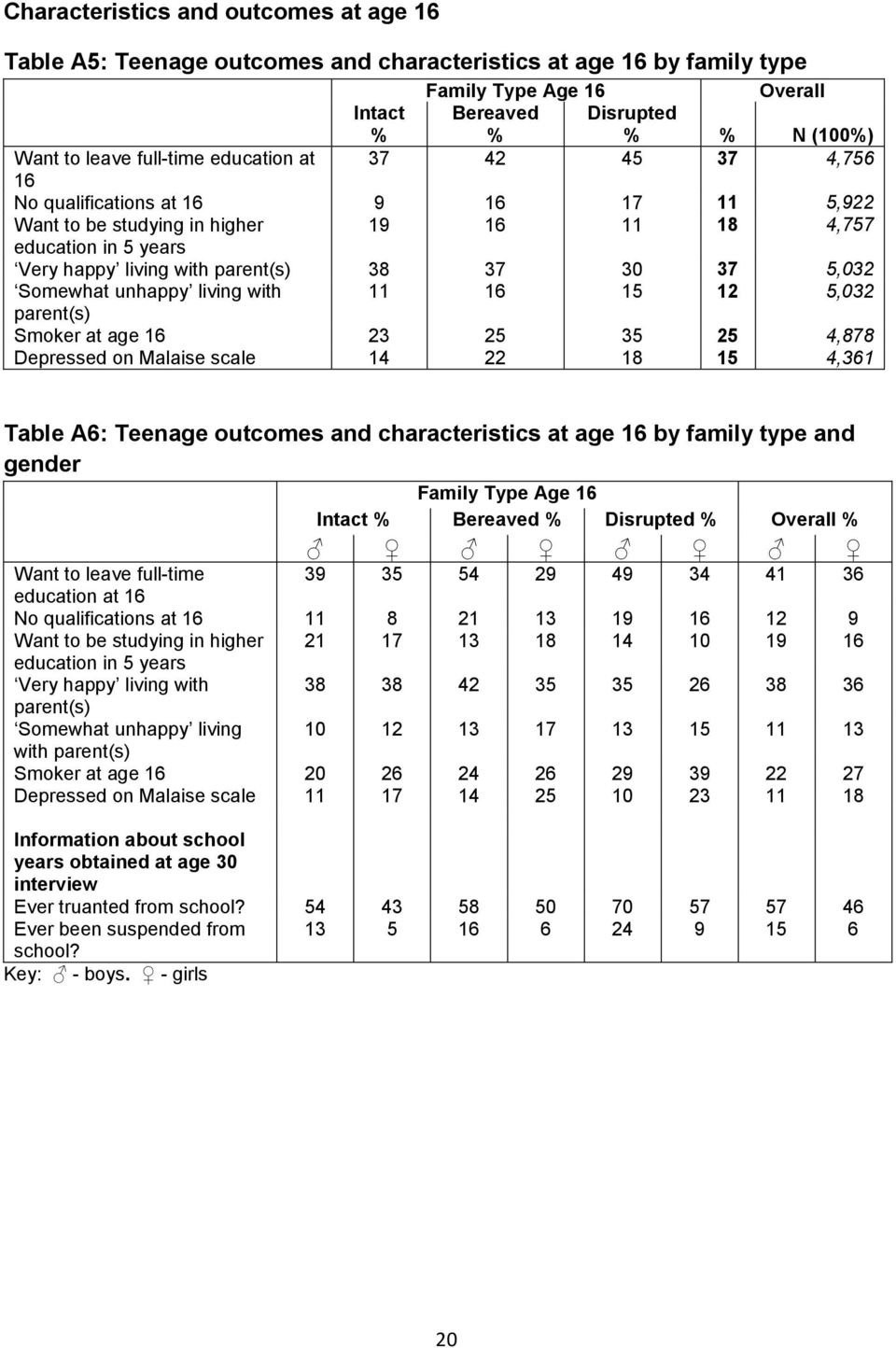 5,032 Somewhat unhappy living with 11 16 15 12 5,032 parent(s) Smoker at age 16 23 25 35 25 4,878 Depressed on Malaise scale 14 22 18 15 4,361 Table A6: Teenage outcomes and characteristics at age 16