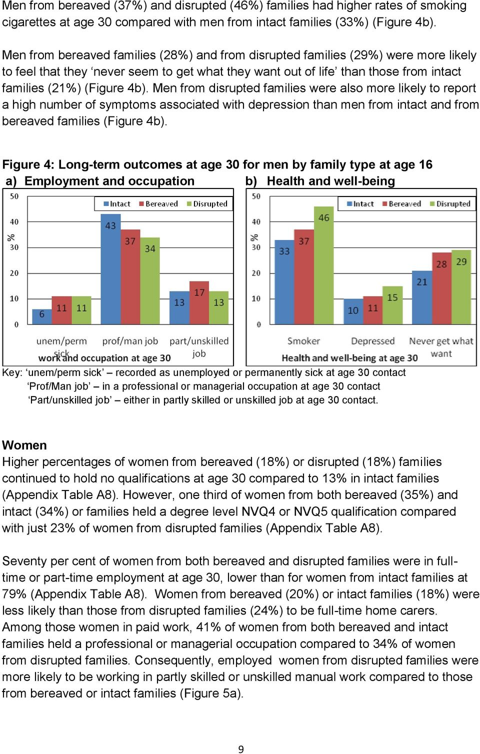 Men from disrupted families were also more likely to report a high number of symptoms associated with depression than men from intact and from bereaved families (Figure 4b).