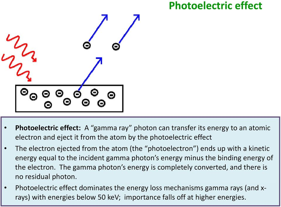 s energy minus the binding energy of the electron. The gamma photon s energy is completely converted, and there is no residual photon.