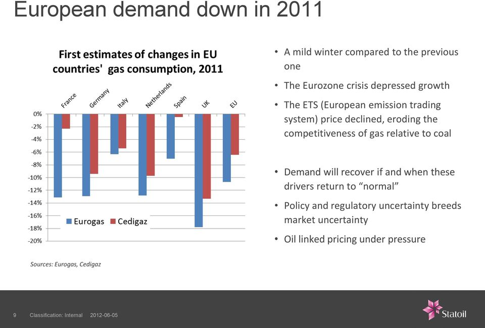 competitiveness of gas relative to coal Demand will recover if and when these drivers return to