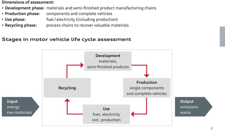 recover valuable materials Stages in motor vehicle life cycle assessment Development materials, semi-finished products