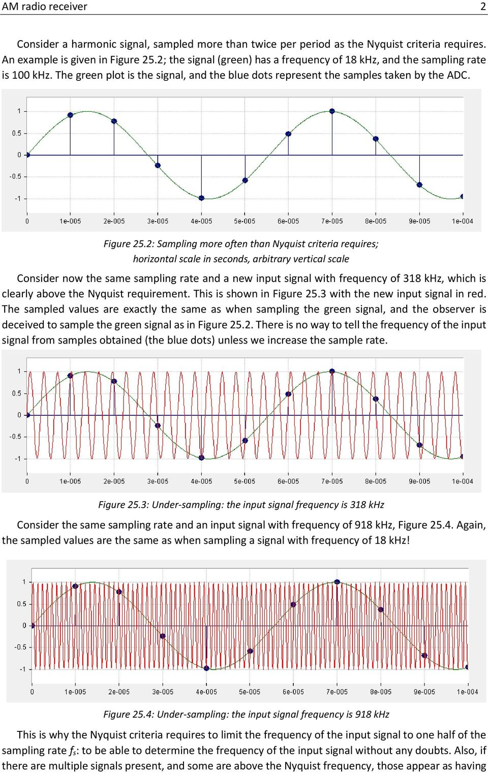 2: Sampling more often than Nyquist criteria requires; horizontal scale in seconds, arbitrary vertical scale Consider now the same sampling rate and a new input signal with frequency of 318 khz,