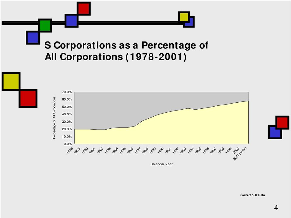 0% Source: SOI Data 4 1999 1998 1997 Percentage of All Corporations 1978