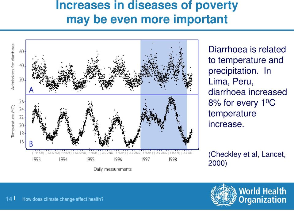 In Lima, Peru, diarrhoea increased 8% for every 1 0 C temperature